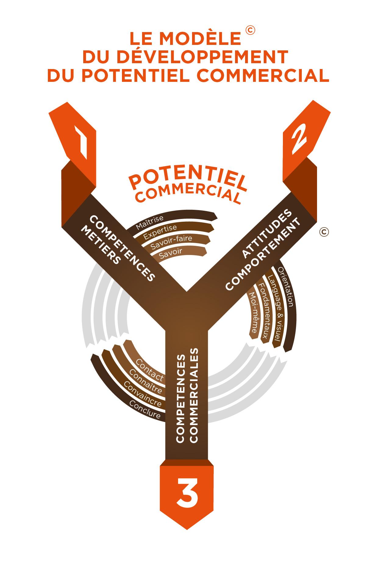 Un modèle pour développer votre potentiel commercial - OXYMORE